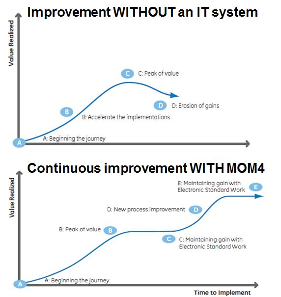 Lean graph